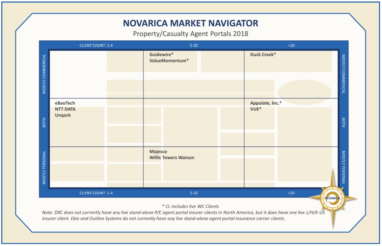 Novarica P_C Agent Portal 2018.png