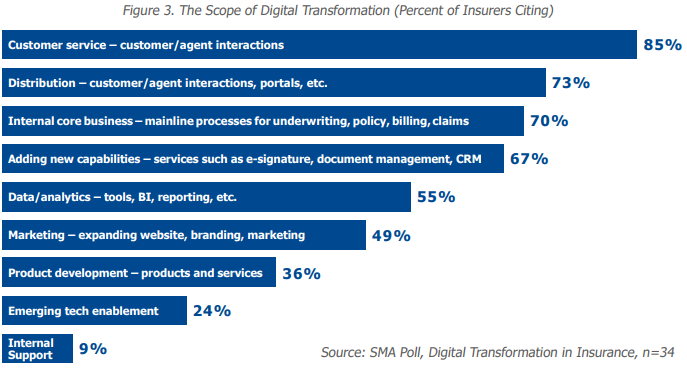 SMA-Digital-Transformation-in-Insurance_2.png